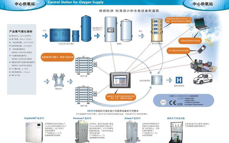 中央供氧装置:中央供氧设计方案和对策